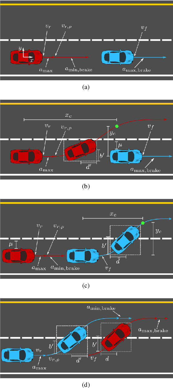 Figure 1 for Universally Safe Swerve Manoeuvres for Autonomous Driving