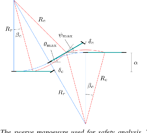 Figure 4 for Universally Safe Swerve Manoeuvres for Autonomous Driving