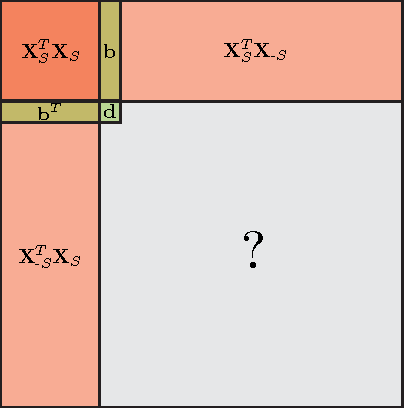 Figure 2 for Self-Expressive Decompositions for Matrix Approximation and Clustering