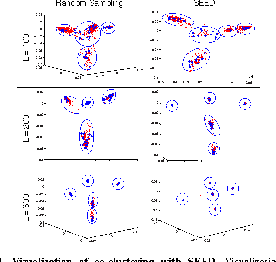 Figure 4 for Self-Expressive Decompositions for Matrix Approximation and Clustering