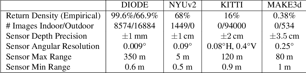 Figure 1 for DIODE: A Dense Indoor and Outdoor DEpth Dataset