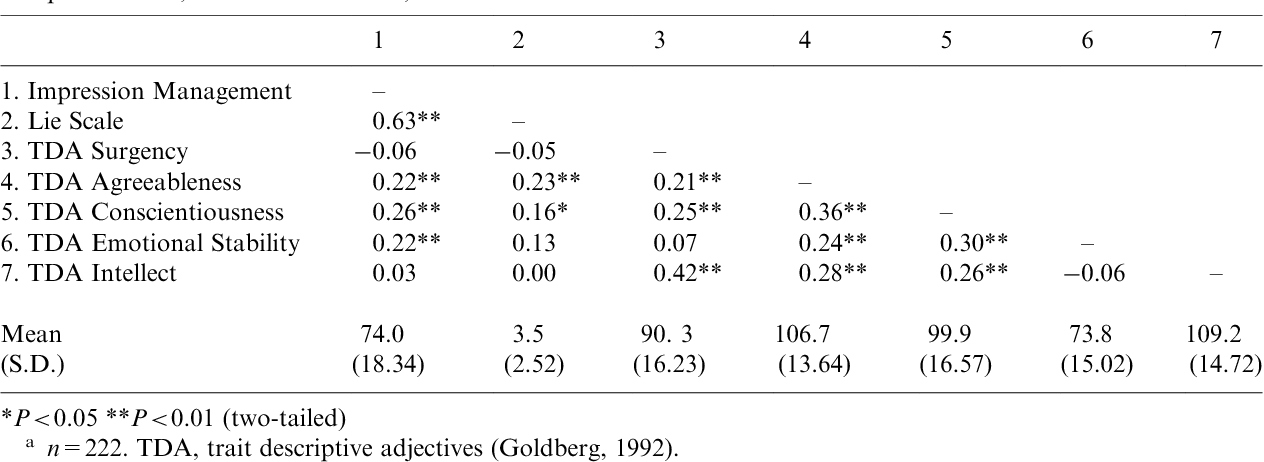 Higher-order factors of the Big Five predict conformity: Are there