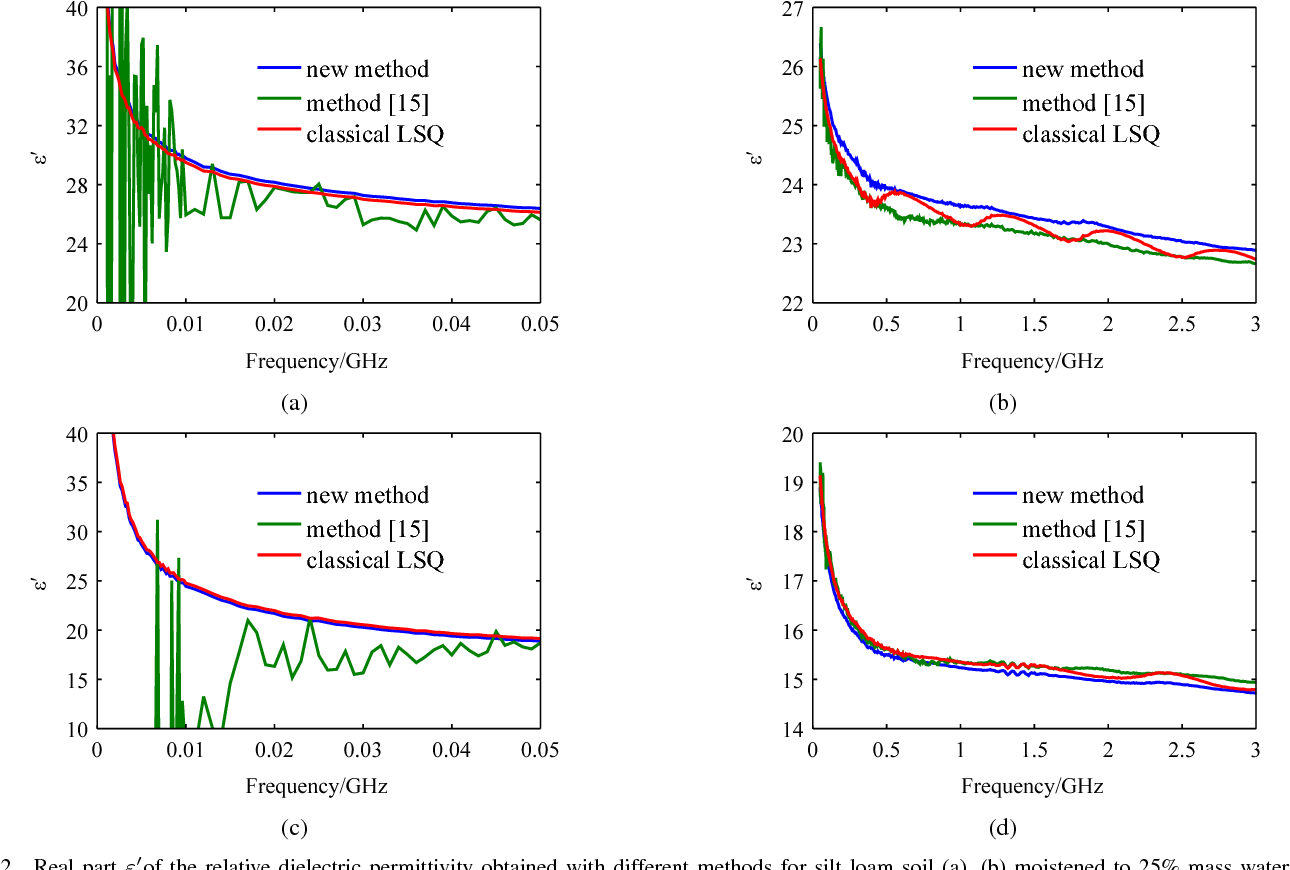 Wideband extraction of soil dielectric spectrum from vector-network