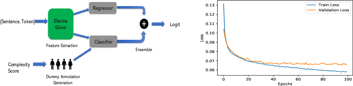 Figure 1 for IITK@LCP at SemEval 2021 Task 1: Classification for Lexical Complexity Regression Task