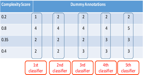 Figure 4 for IITK@LCP at SemEval 2021 Task 1: Classification for Lexical Complexity Regression Task