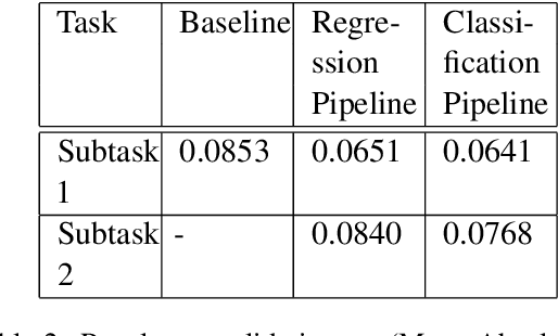 Figure 3 for IITK@LCP at SemEval 2021 Task 1: Classification for Lexical Complexity Regression Task