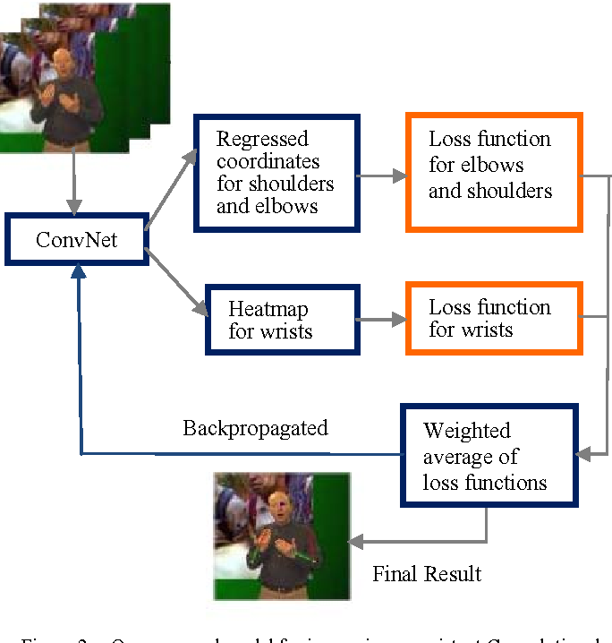 Figure 2 from Computer vision approaches based on deep