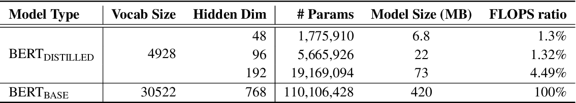 Figure 2 for Extreme Language Model Compression with Optimal Subwords and Shared Projections