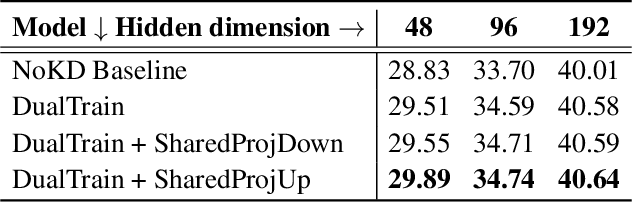 Figure 3 for Extreme Language Model Compression with Optimal Subwords and Shared Projections