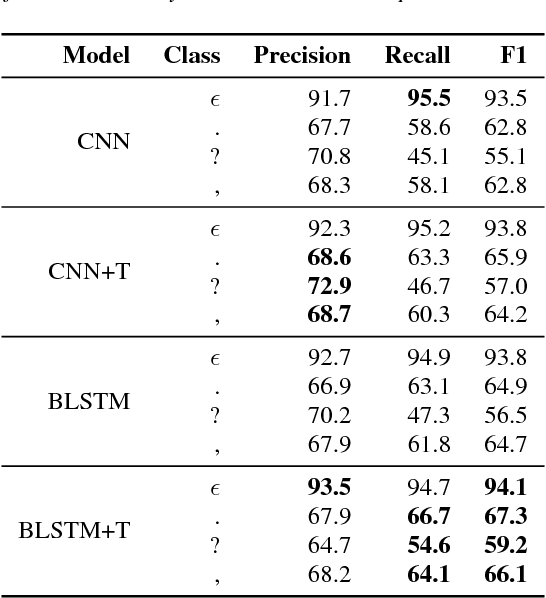Figure 4 for Punctuation Prediction Model for Conversational Speech