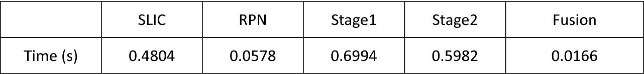 Figure 2 for Video Smoke Detection Based on Deep Saliency Network