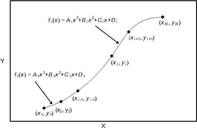 Figure 4 from Construction of spline functions in