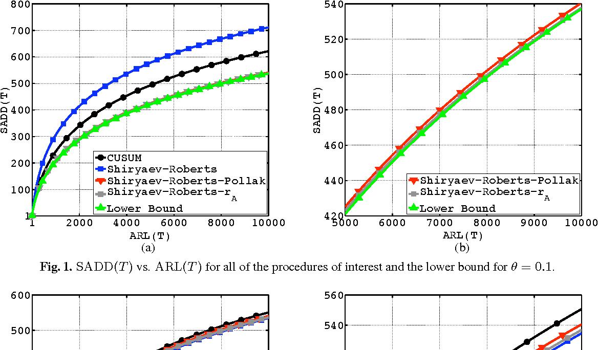 PDF] Design and Comparison of Shiryaev-Roberts and CUSUM