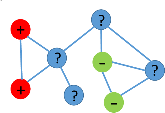 Figure 1 for Graph-based Security and Privacy Analytics via Collective Classification with Joint Weight Learning and Propagation