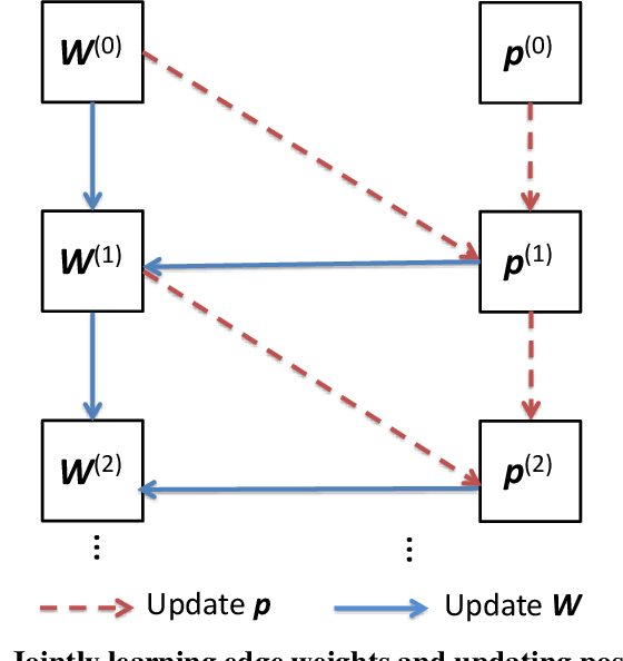 Figure 2 for Graph-based Security and Privacy Analytics via Collective Classification with Joint Weight Learning and Propagation