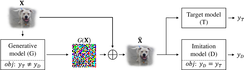 Figure 1 for Adversarial Imitation Attack