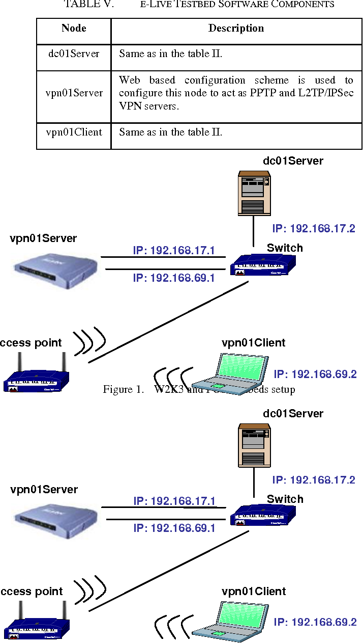 Performance Evaluation Of Remote Access Vpn Protocols On Wireless Diagram Figure 1