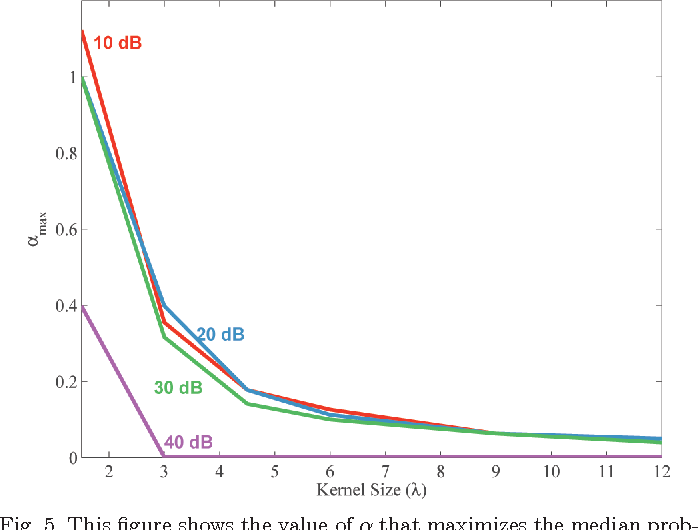 Fig. 5. This figure shows the value of α that maximizes the median probability. The data are displayed as a function of kernel length for several levels of thermal noise.