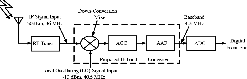 A single-chip CMOS IF-band converter design for DVB-T receivers