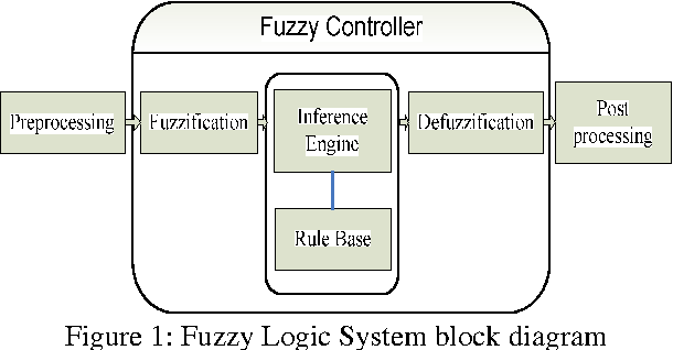 PDF] Fuzzy logic modelling and automatic VHDL code generation for