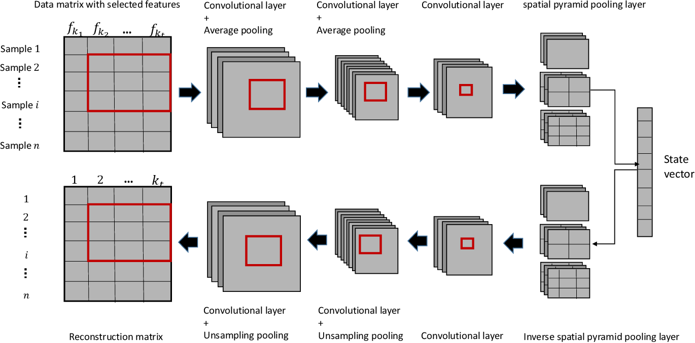Figure 2 for Simplifying Reinforced Feature Selection via Restructured Choice Strategy of Single Agent