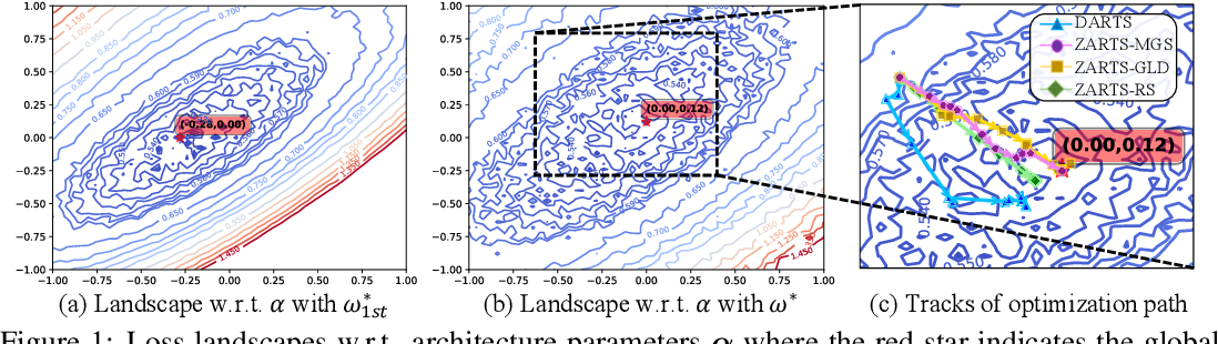 Figure 1 for ZARTS: On Zero-order Optimization for Neural Architecture Search