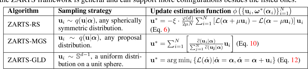 Figure 2 for ZARTS: On Zero-order Optimization for Neural Architecture Search