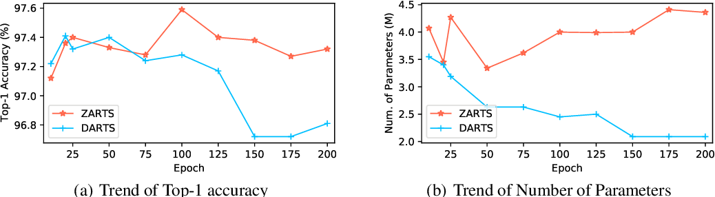 Figure 4 for ZARTS: On Zero-order Optimization for Neural Architecture Search