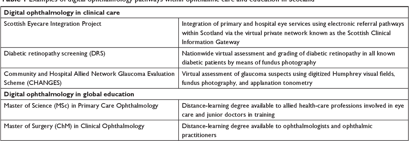PDF] Digital ophthalmology in Scotland: benefits to patient
