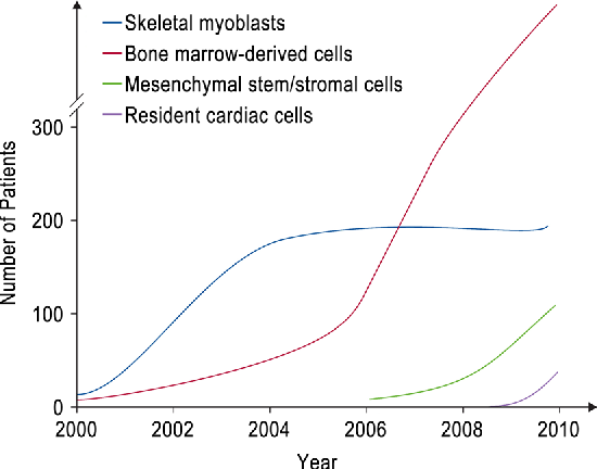 Fig. 2 Progress of cellular therapies on ischemic heart diseases. The cumulative number of patients treated by each cell category is plotted [13]