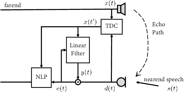 Figure 1 for Weighted Recursive Least Square Filter and Neural Network based Residual Echo Suppression for the AEC-Challenge