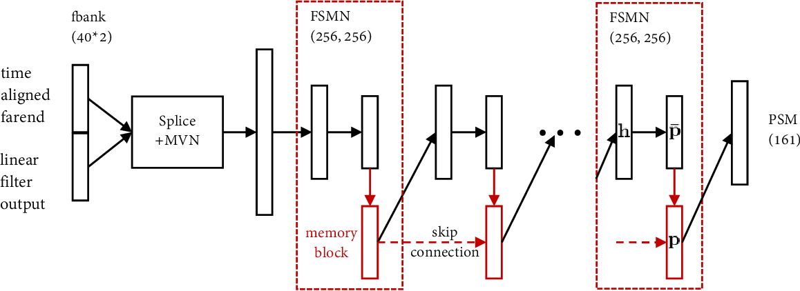 Figure 3 for Weighted Recursive Least Square Filter and Neural Network based Residual Echo Suppression for the AEC-Challenge