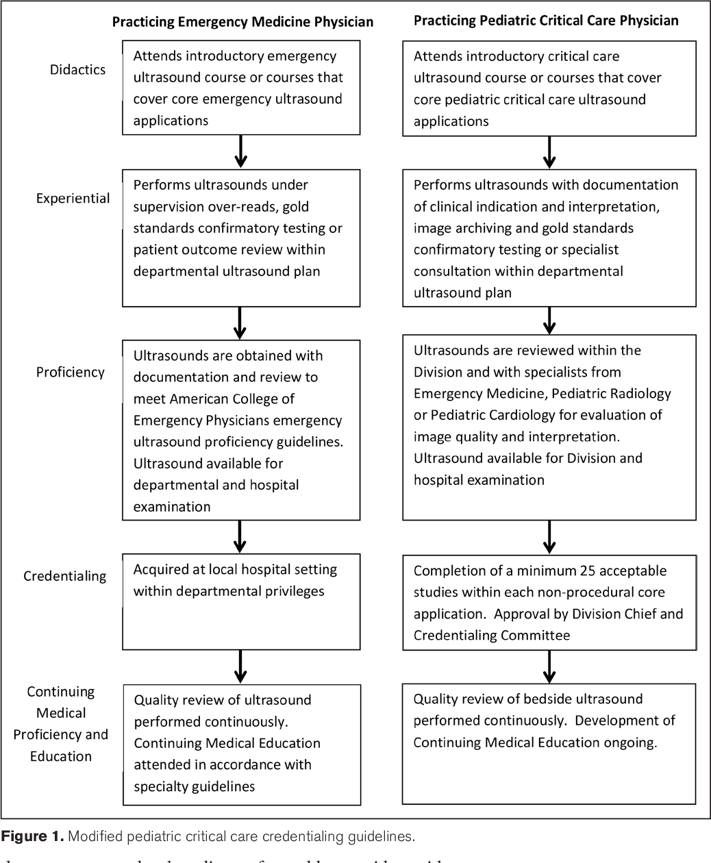 Figure 1 from Implementation of a pediatric critical care focused