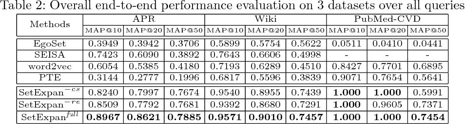 Figure 4 for SetExpan: Corpus-Based Set Expansion via Context Feature Selection and Rank Ensemble