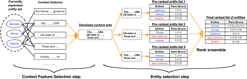 Figure 1 for SetExpan: Corpus-Based Set Expansion via Context Feature Selection and Rank Ensemble