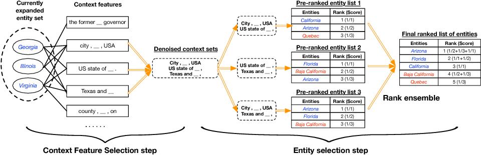 Figure 1 for SetExpan: Corpus-Based Set Expansion via Context Feature Selection and Rank Ensemble