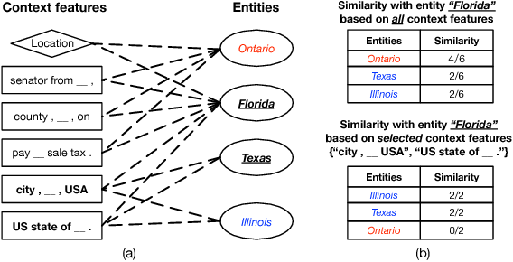 Figure 3 for SetExpan: Corpus-Based Set Expansion via Context Feature Selection and Rank Ensemble
