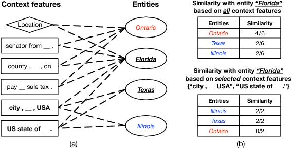 Figure 3 for SetExpan: Corpus-Based Set Expansion via Context Feature Selection and Rank Ensemble