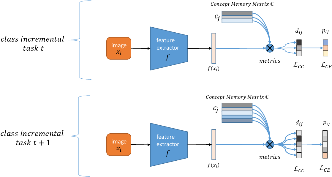 Figure 1 for Incremental Concept Learning via Online Generative Memory Recall