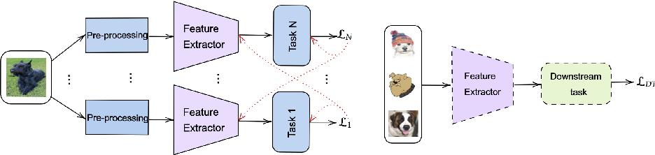 Figure 1 for Improving out-of-distribution generalization via multi-task self-supervised pretraining