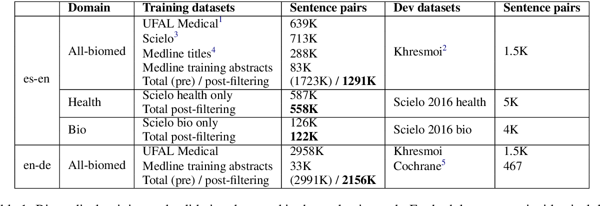 Figure 2 for UCAM Biomedical translation at WMT19: Transfer learning multi-domain ensembles