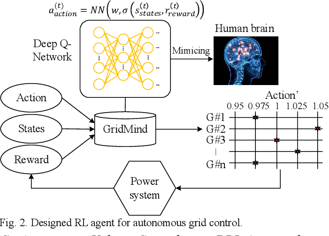 Figure 1 for Autonomous Voltage Control for Grid Operation Using Deep Reinforcement Learning