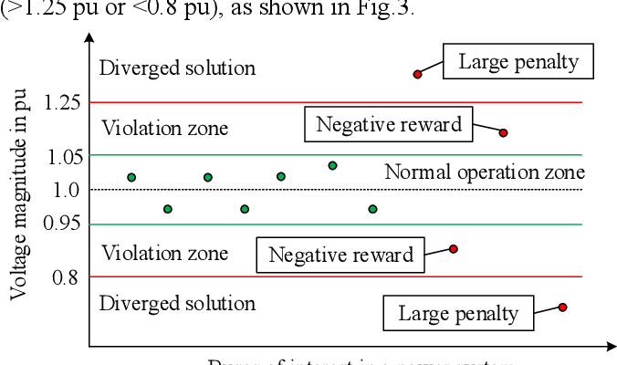 Figure 2 for Autonomous Voltage Control for Grid Operation Using Deep Reinforcement Learning
