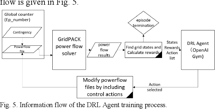Figure 4 for Autonomous Voltage Control for Grid Operation Using Deep Reinforcement Learning