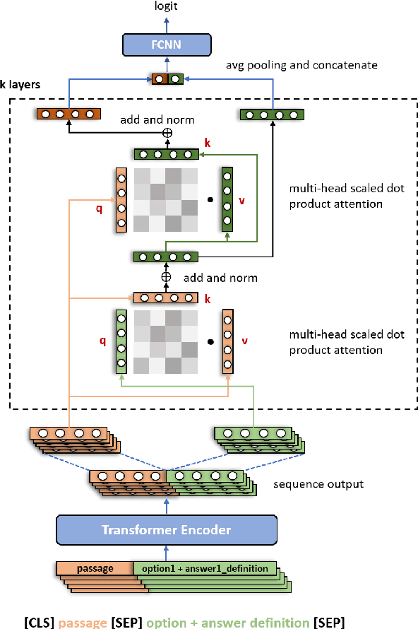 Figure 3 for XRJL-HKUST at SemEval-2021 Task 4: WordNet-Enhanced Dual Multi-head Co-Attention for Reading Comprehension of Abstract Meaning