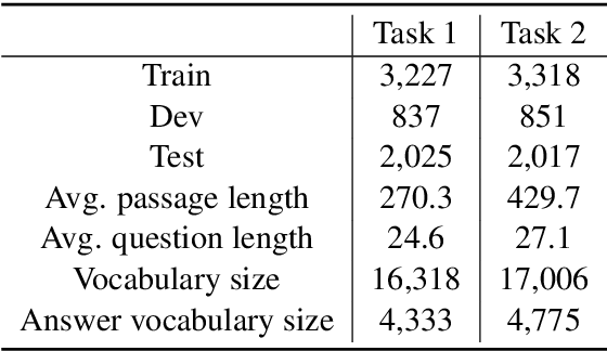 Figure 2 for XRJL-HKUST at SemEval-2021 Task 4: WordNet-Enhanced Dual Multi-head Co-Attention for Reading Comprehension of Abstract Meaning