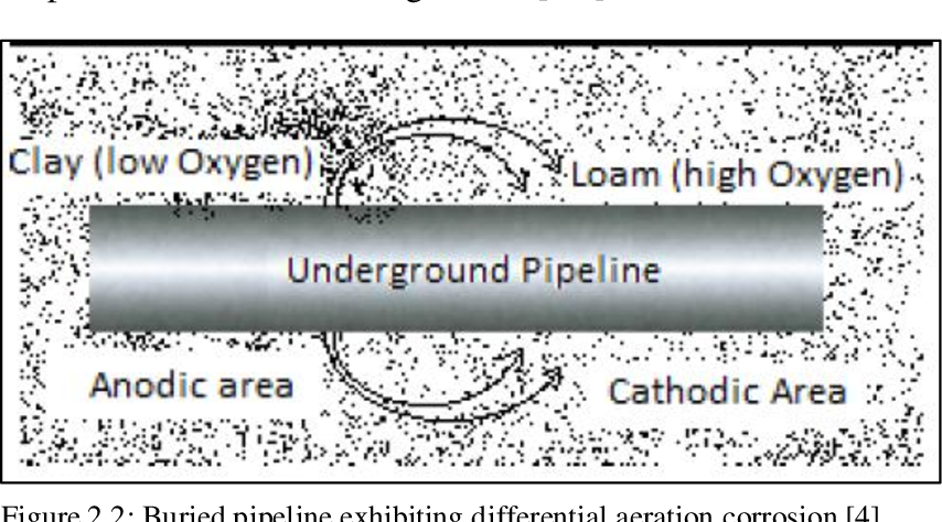 PDF] Evaluation of External Coating Performance on Buried Pipelines