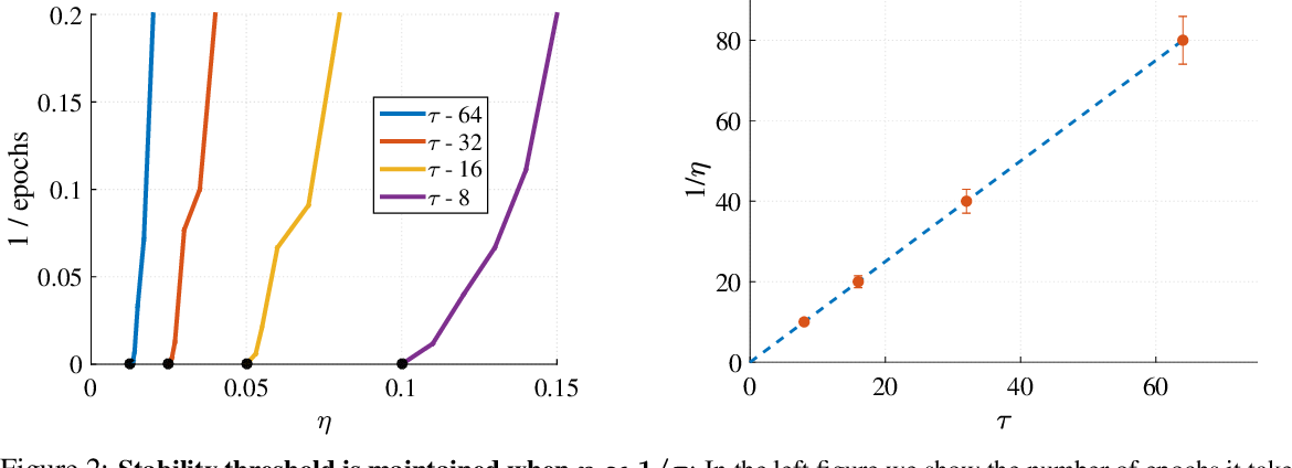 Figure 3 for At Stability's Edge: How to Adjust Hyperparameters to Preserve Minima Selection in Asynchronous Training of Neural Networks?
