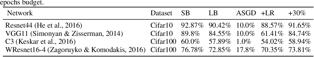Figure 2 for At Stability's Edge: How to Adjust Hyperparameters to Preserve Minima Selection in Asynchronous Training of Neural Networks?