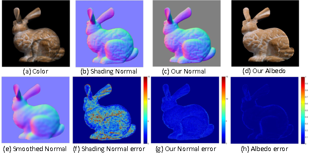 Figure 3 for Detailed Surface Geometry and Albedo Recovery from RGB-D Video Under Natural Illumination